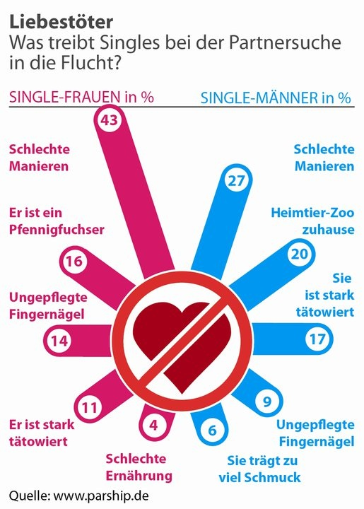 simply flirten für frauen cannot be!
